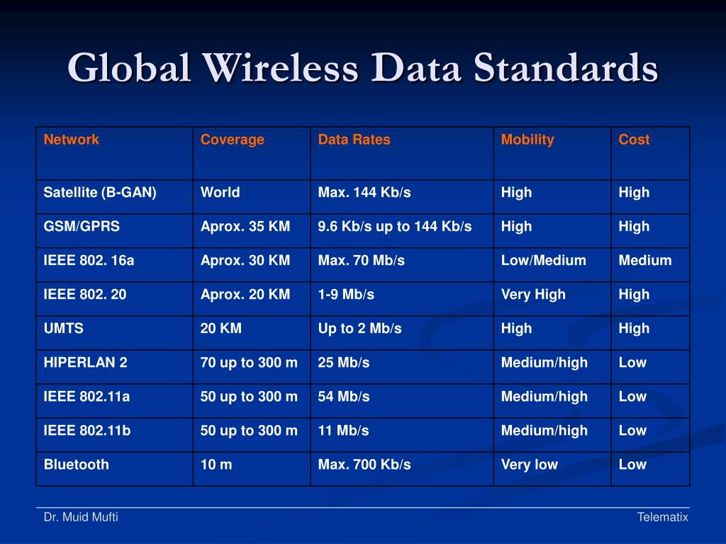 Global Wireless Data Standards