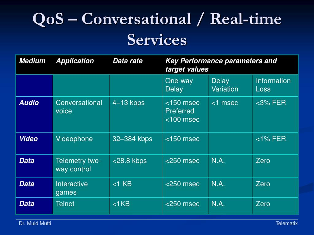 QoS – Conversational / Real-time Services