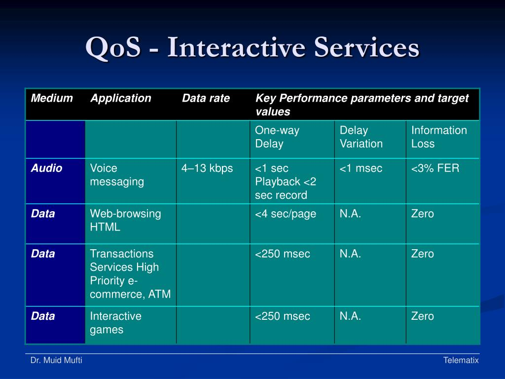 QoS - Interactive Services