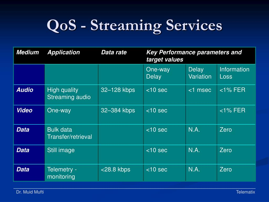 QoS - Streaming Services