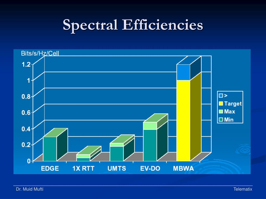 Spectral Efficiencies