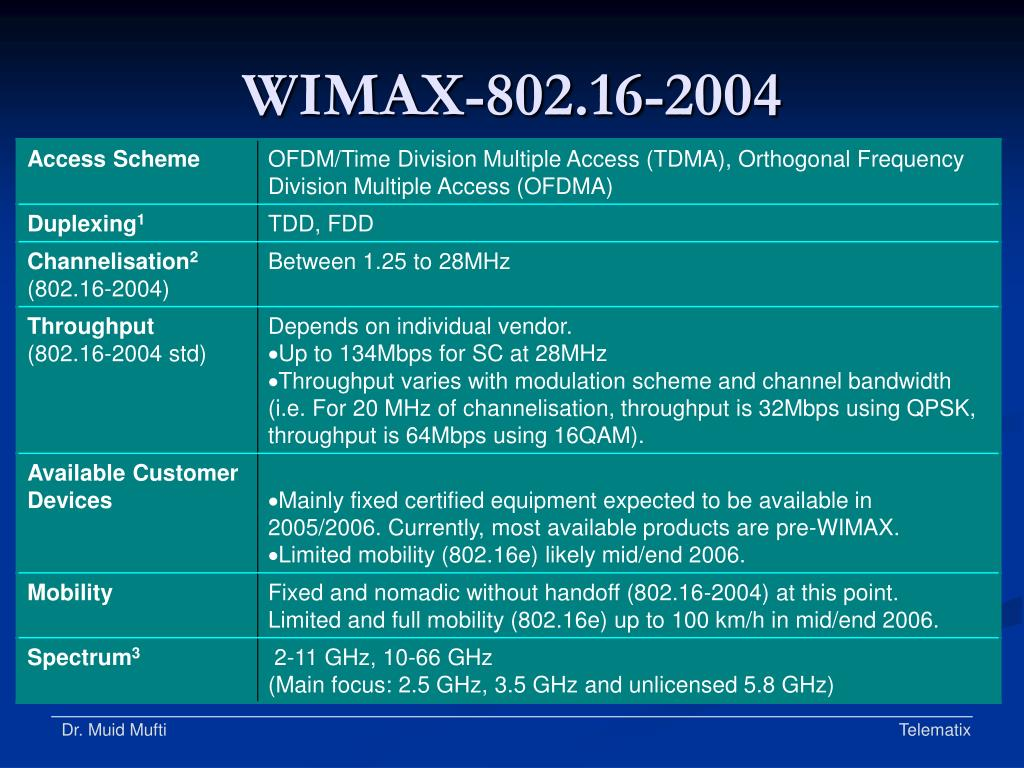 WIMAX-802.16-2004