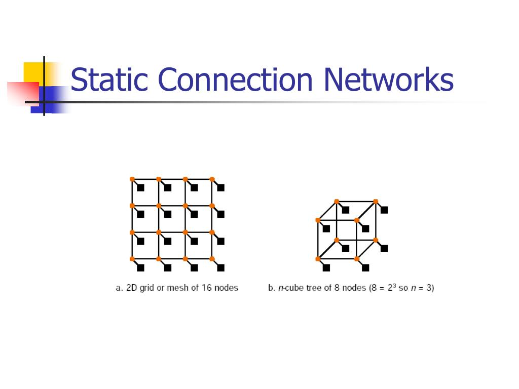 Static Connection Networks