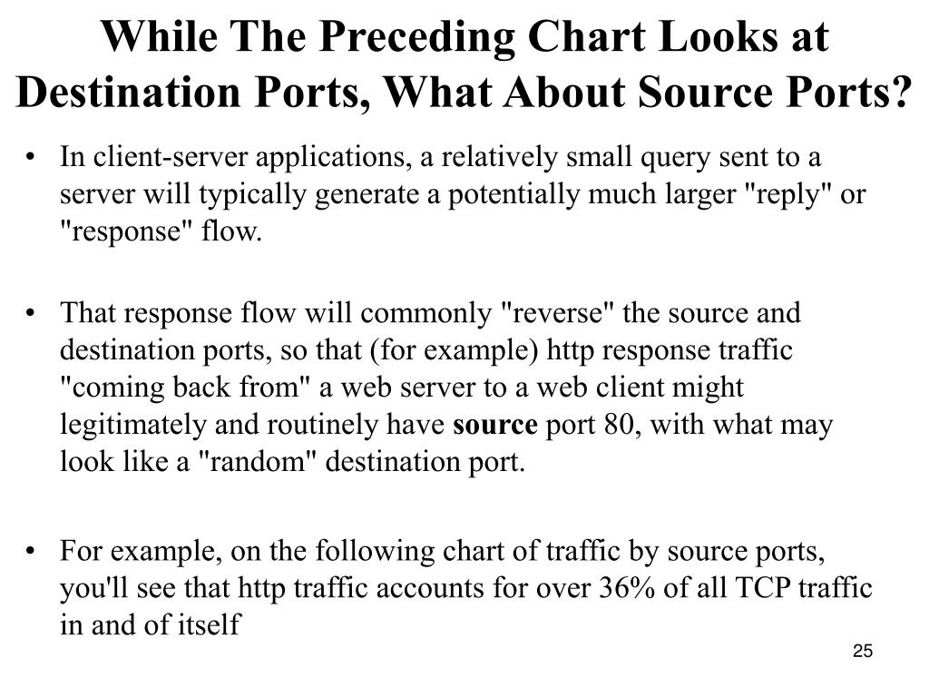 While The Preceding Chart Looks at Destination Ports, What About Source Ports?
