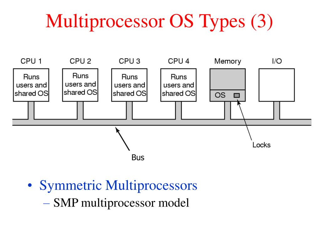 Multiprocessor OS Types (3)