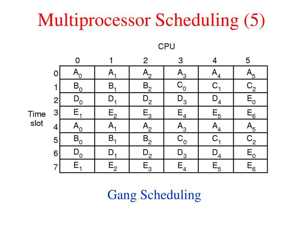 Multiprocessor Scheduling (5)
