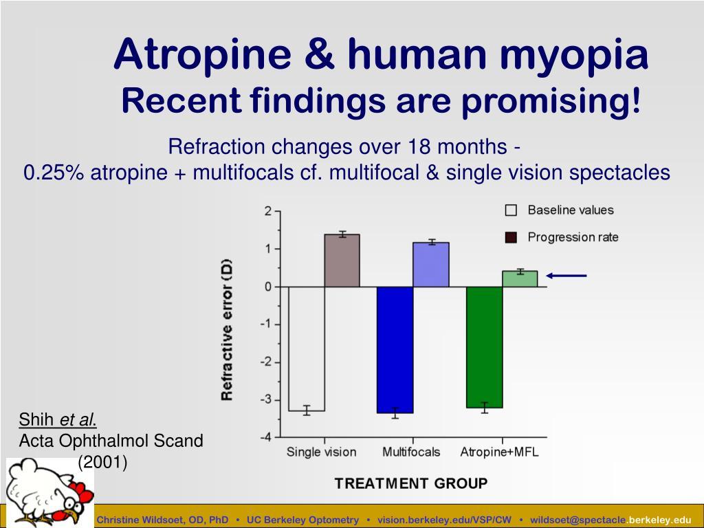 Atropine & human myopia