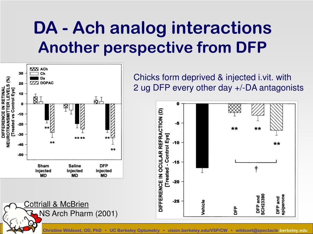 DA - Ach analog interactions
