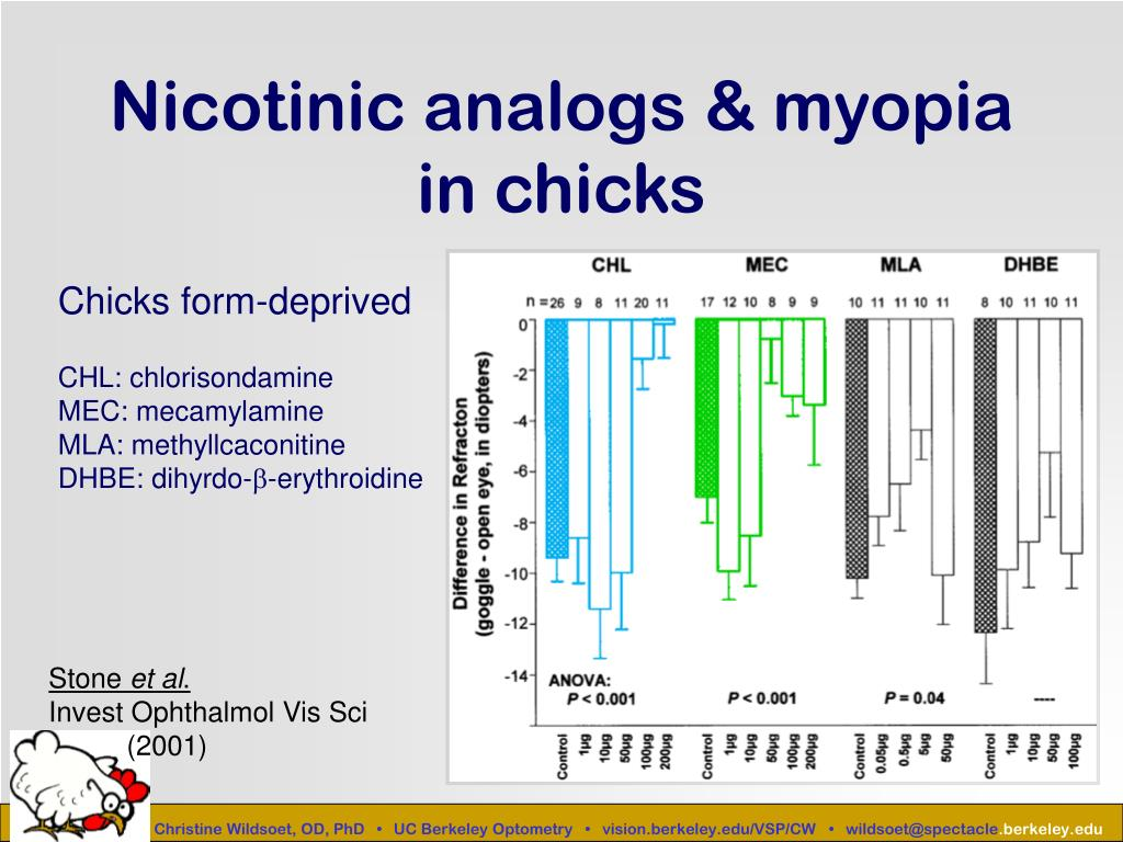 Nicotinic analogs & myopia in chicks