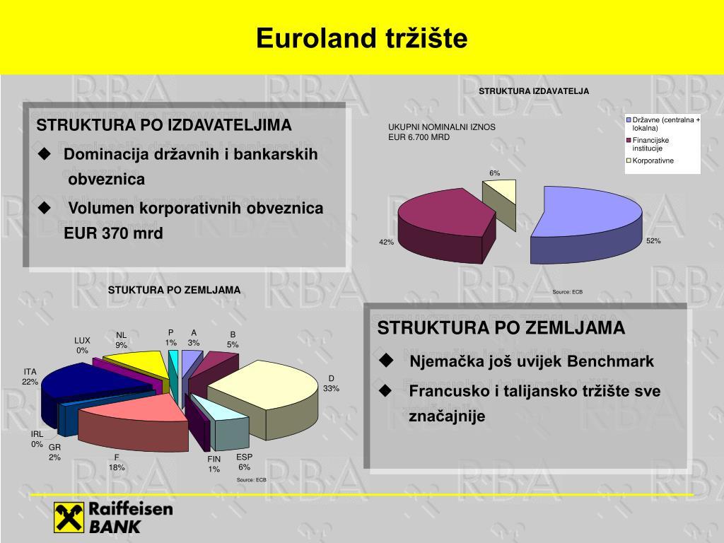 Euroland tržište
