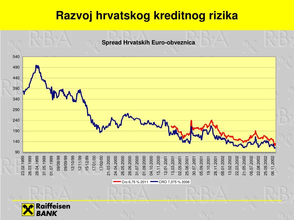Razvoj hrvatskog kreditnog rizika