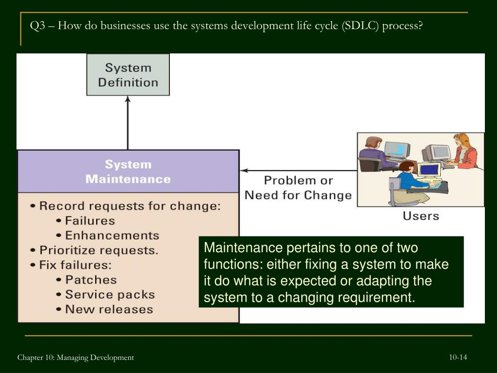 Q3 – How do businesses use the systems development life cycle (SDLC) process?