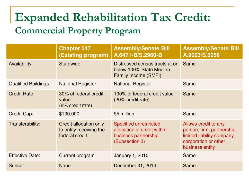 Expanded Rehabilitation Tax Credit: