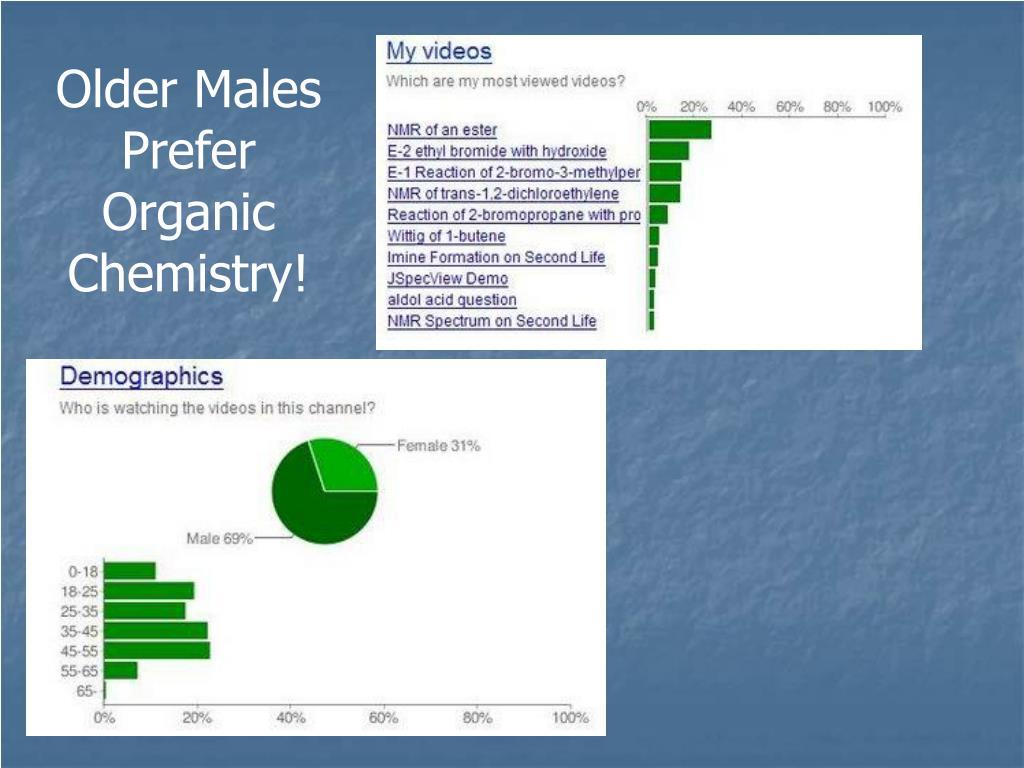 Older Males Prefer Organic Chemistry!