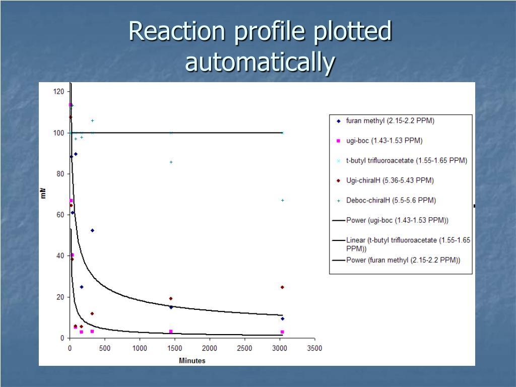 Reaction profile plotted automatically