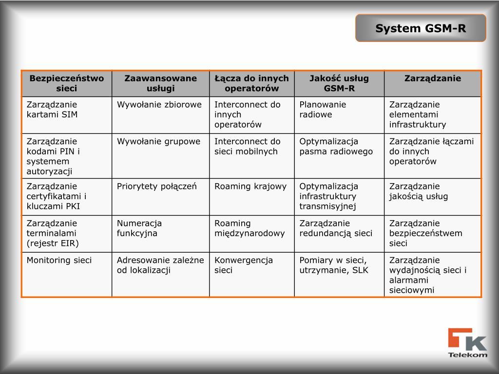 System GSM-R