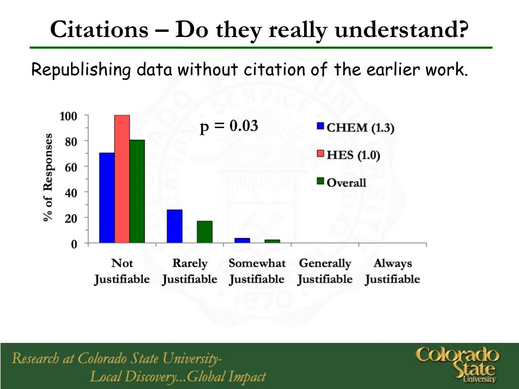 Citations – Do they really understand?