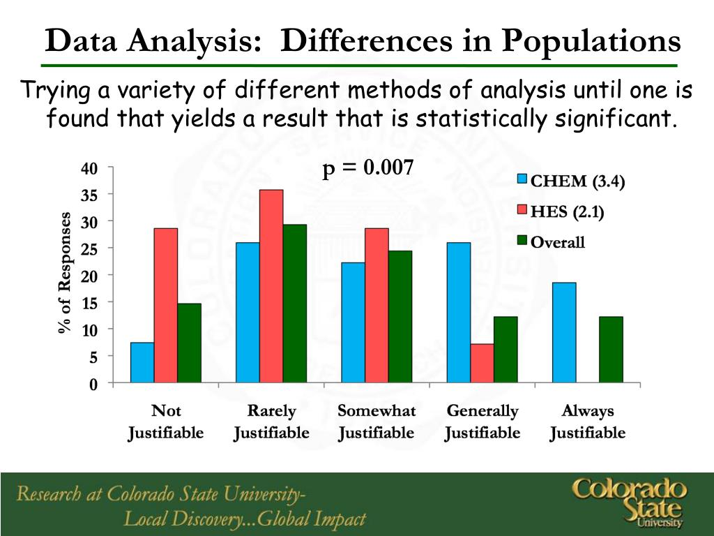 Data Analysis:  Differences in Populations