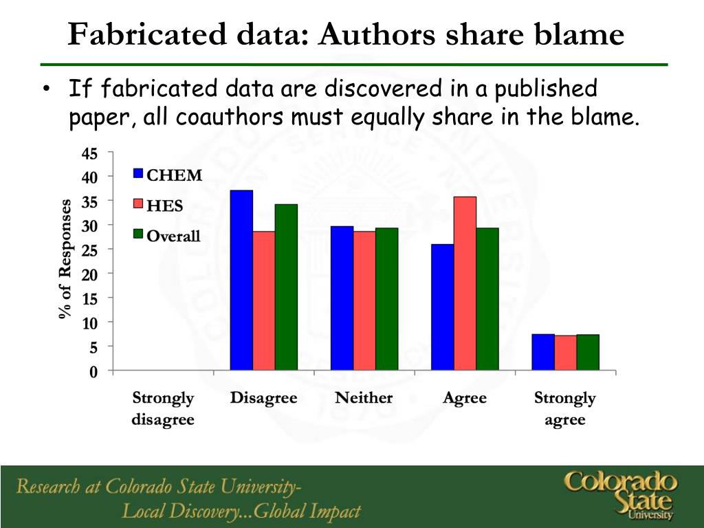Fabricated data: Authors share blame