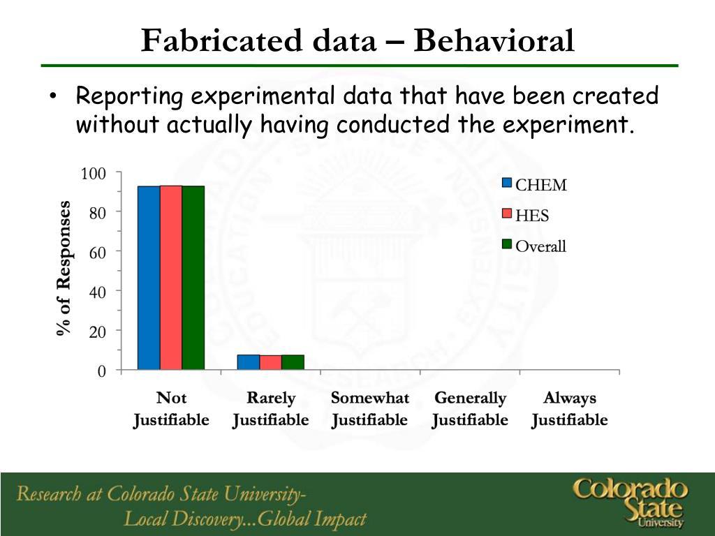Fabricated data – Behavioral