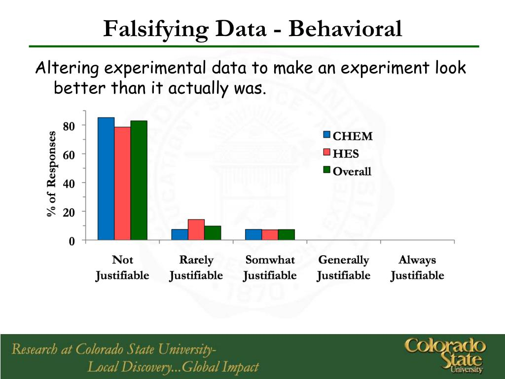 Falsifying Data - Behavioral