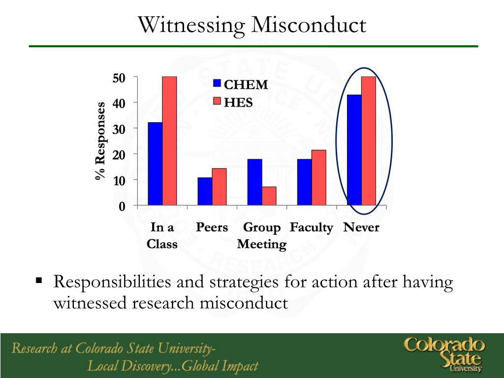 Witnessing Misconduct