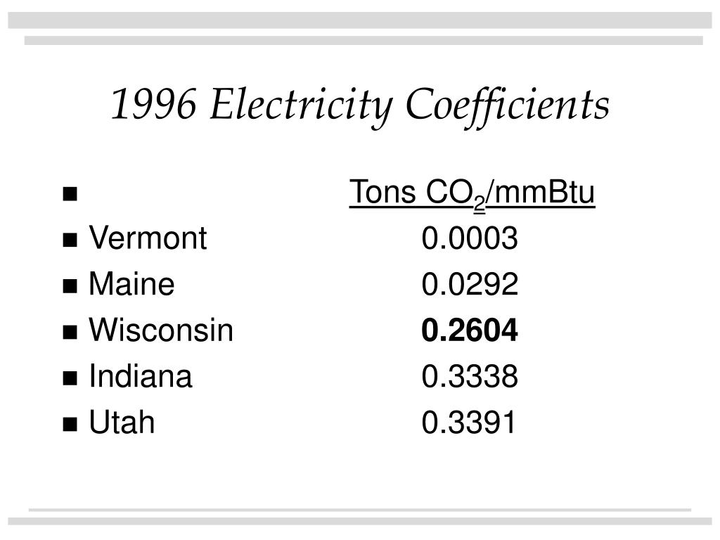 1996 Electricity Coefficients