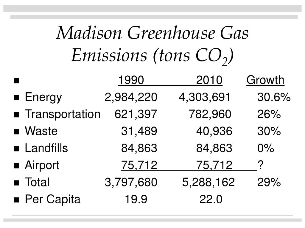 Madison Greenhouse Gas Emissions (tons CO