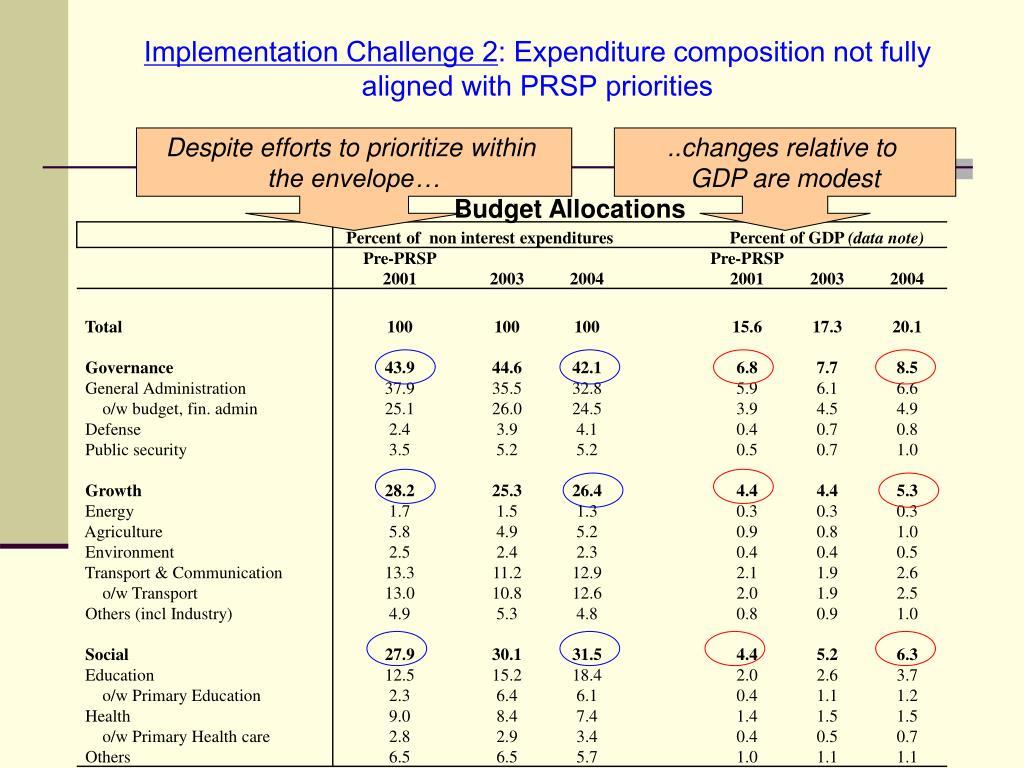 Implementation Challenge 2
