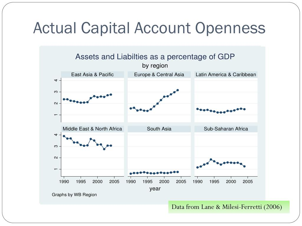Actual Capital Account Openness