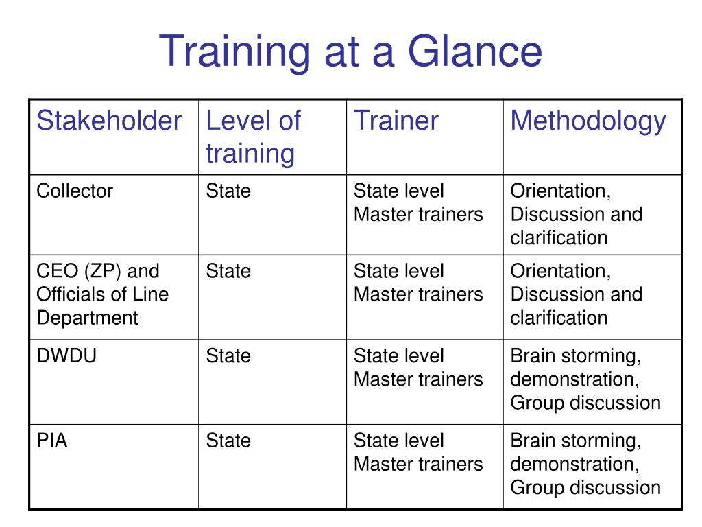 Training at a Glance