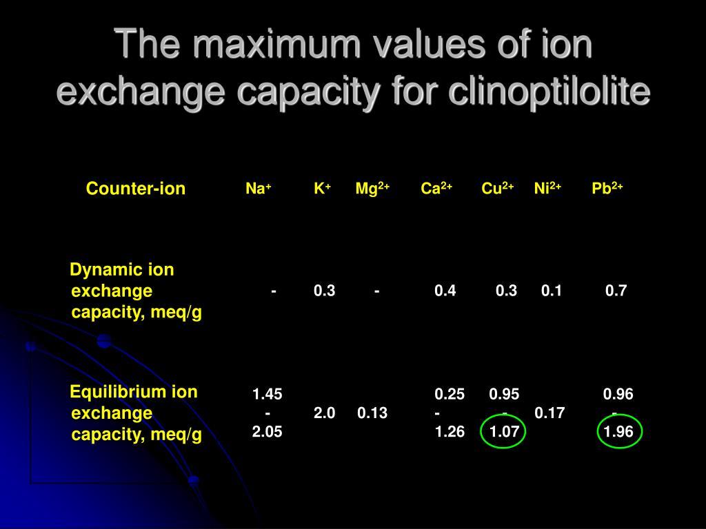 The maximum values of ion exchange capacity for clinoptilolite