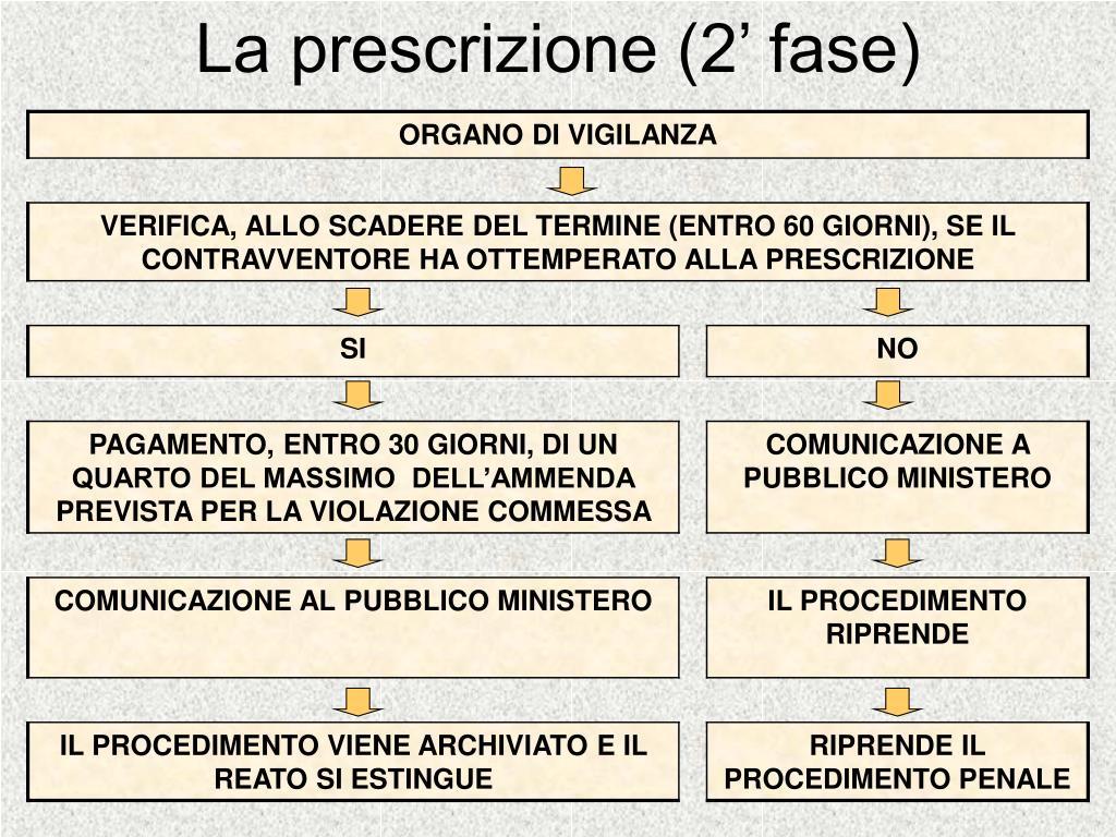 La prescrizione (2' fase)