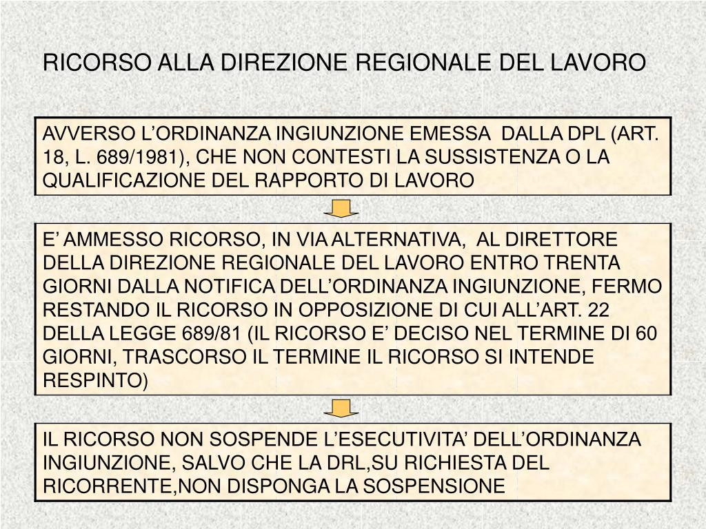 RICORSO ALLA DIREZIONE REGIONALE DEL LAVORO