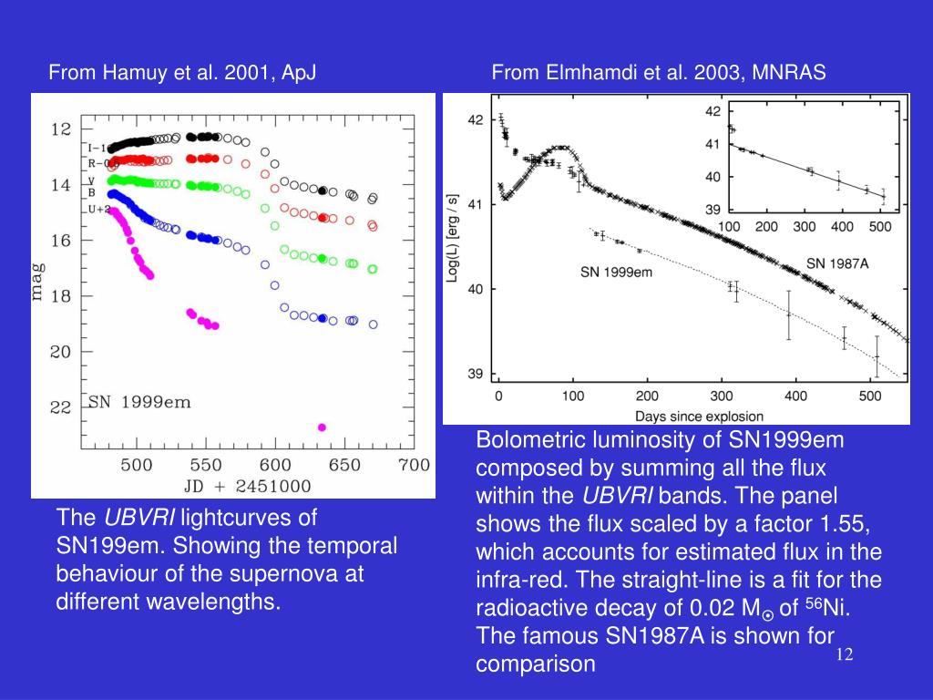 From Hamuy et al. 2001, ApJ