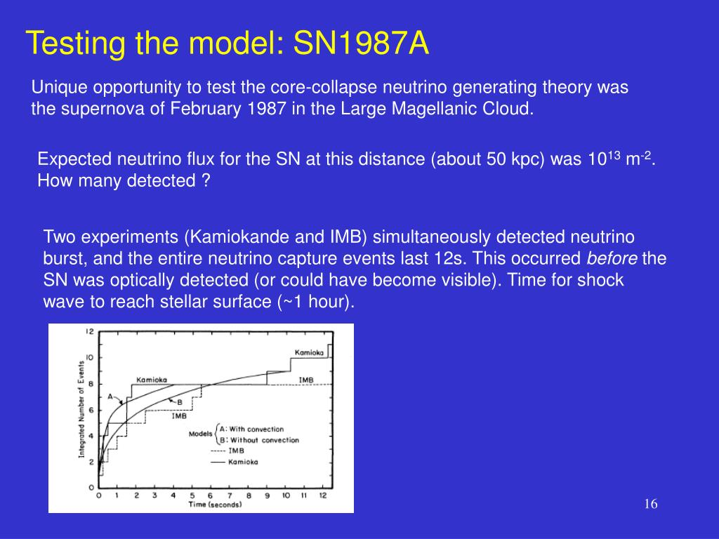 Testing the model: SN1987A