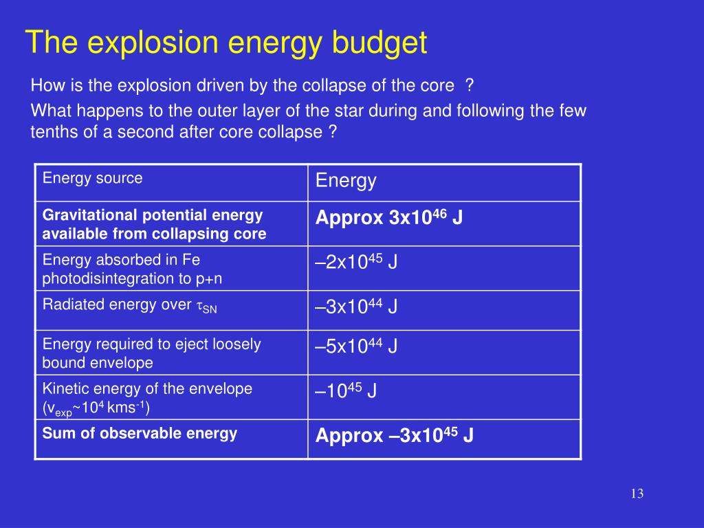 The explosion energy budget