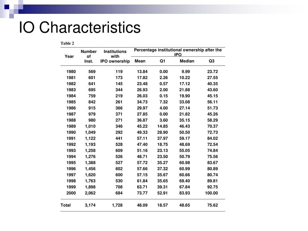 IO Characteristics