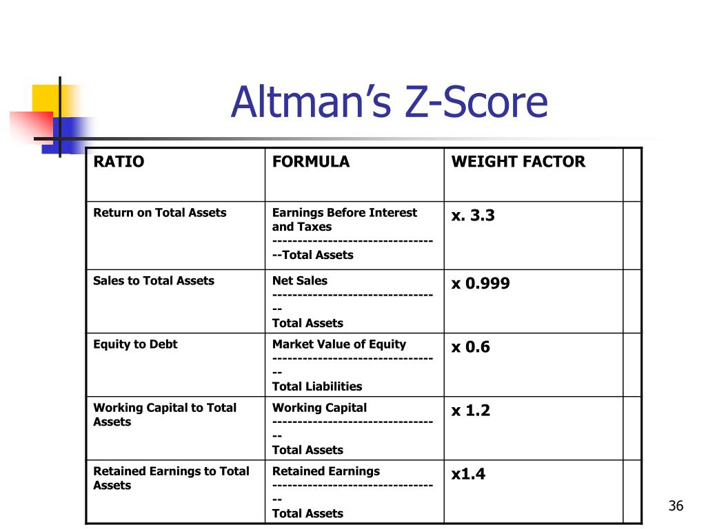 Altman's Z-Score
