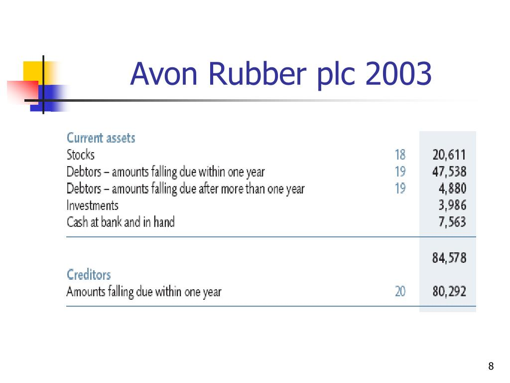 Avon Rubber plc 2003