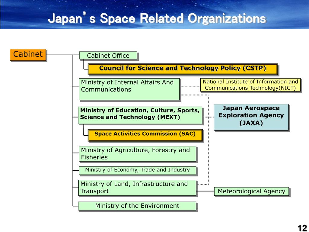 Japan's Space Related Organizations