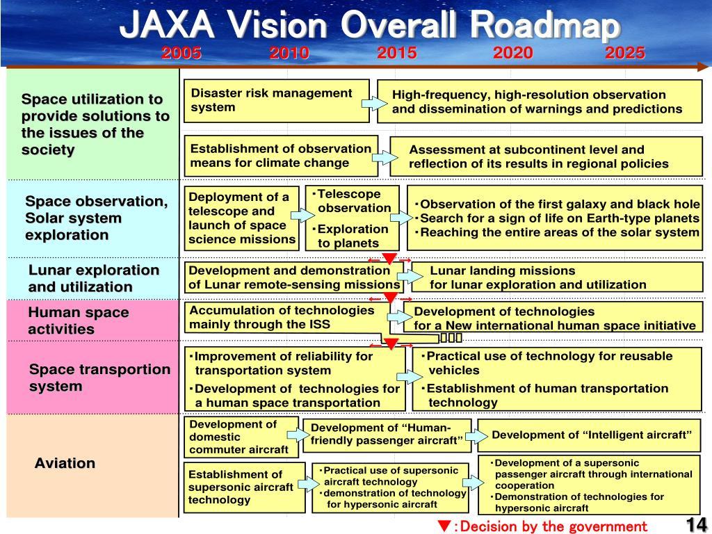 JAXA Vision Overall Roadmap