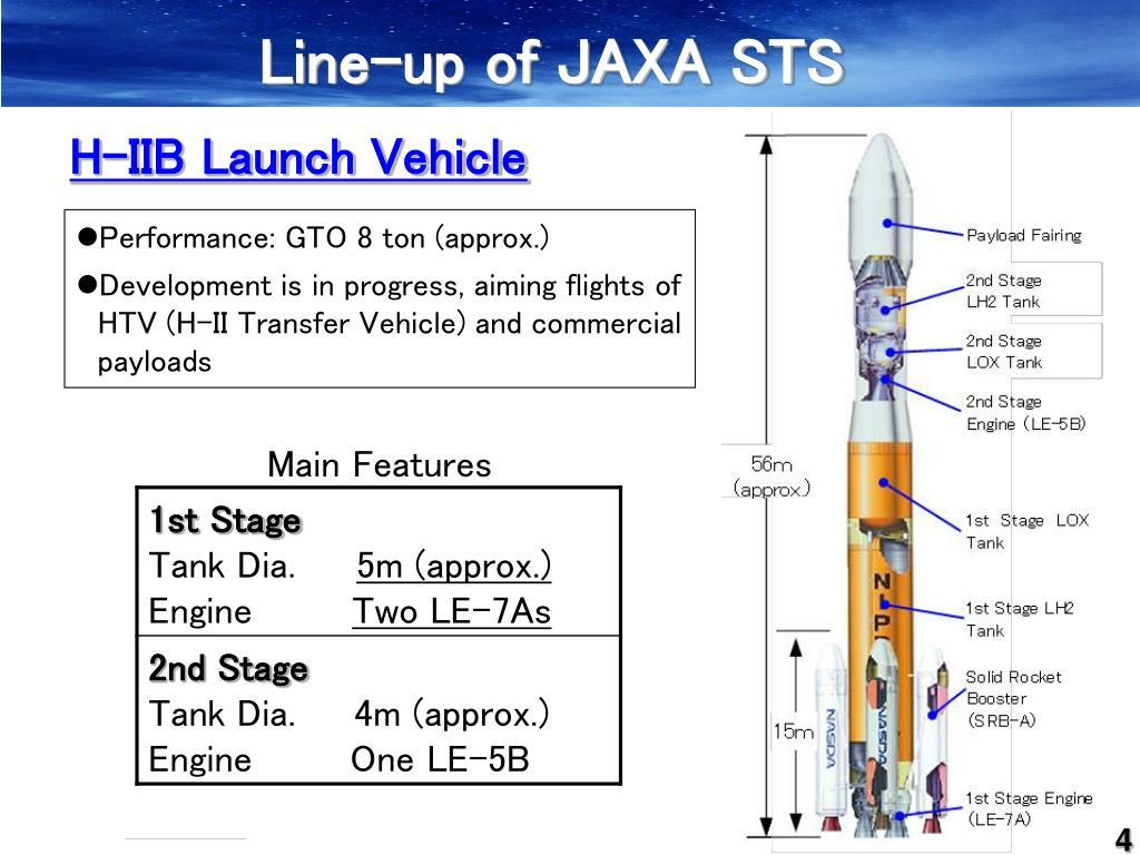 Line-up of JAXA STS