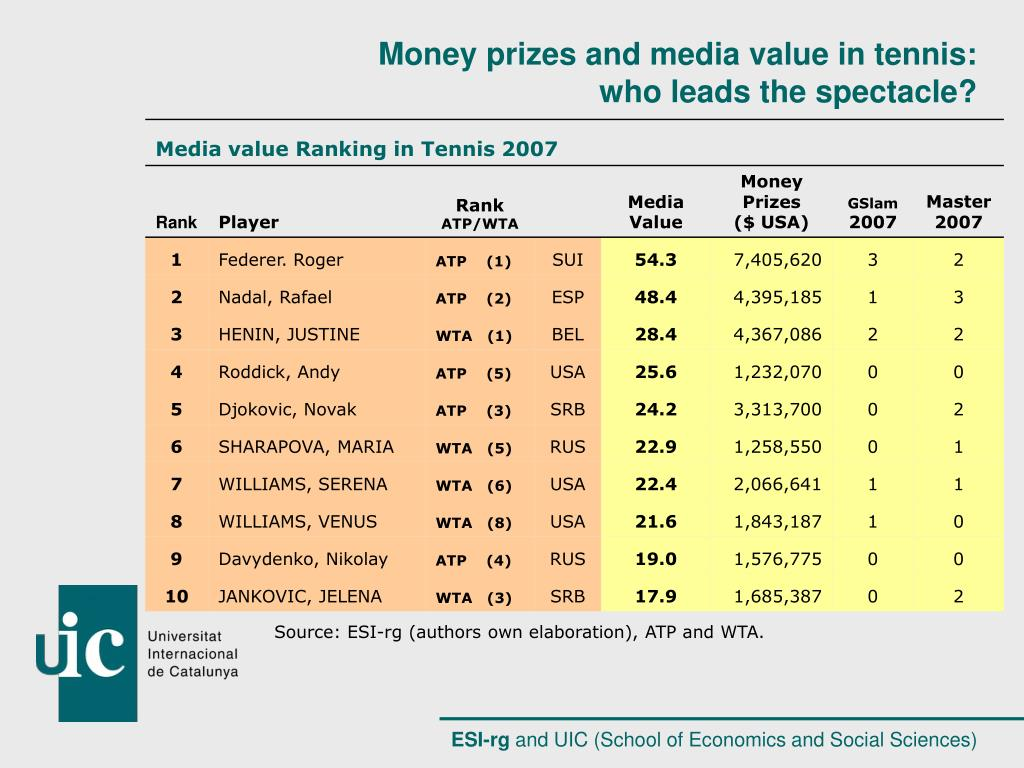 Source: ESI-rg (authors own elaboration), ATP and WTA.