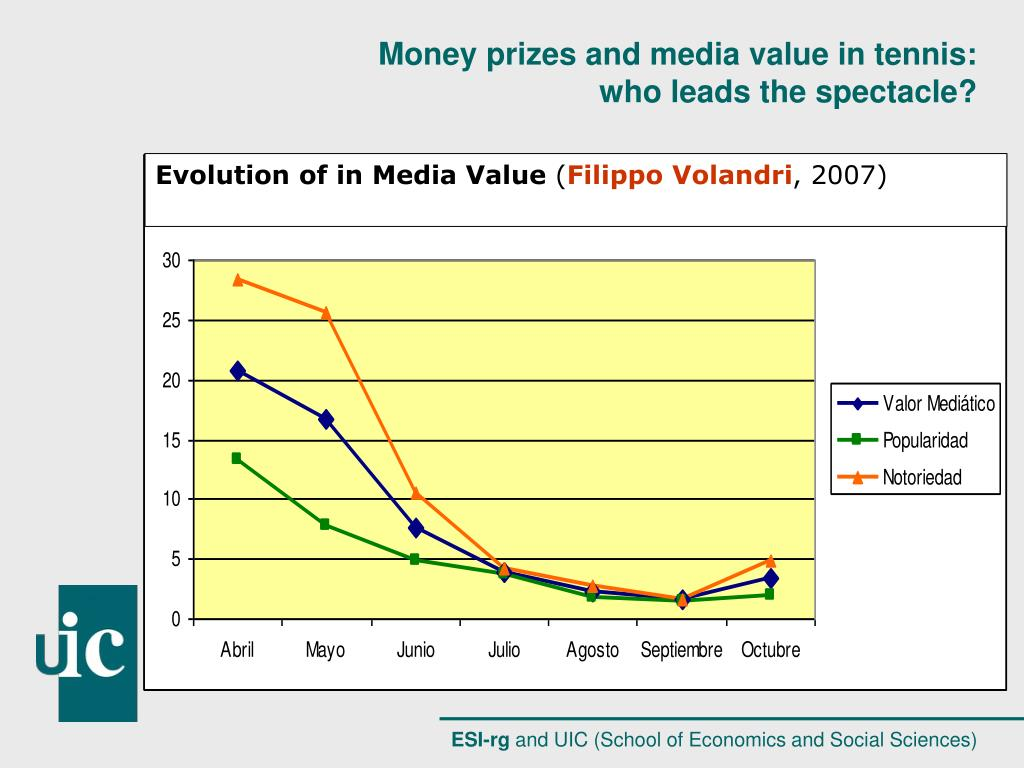 Evolution of in Media Value