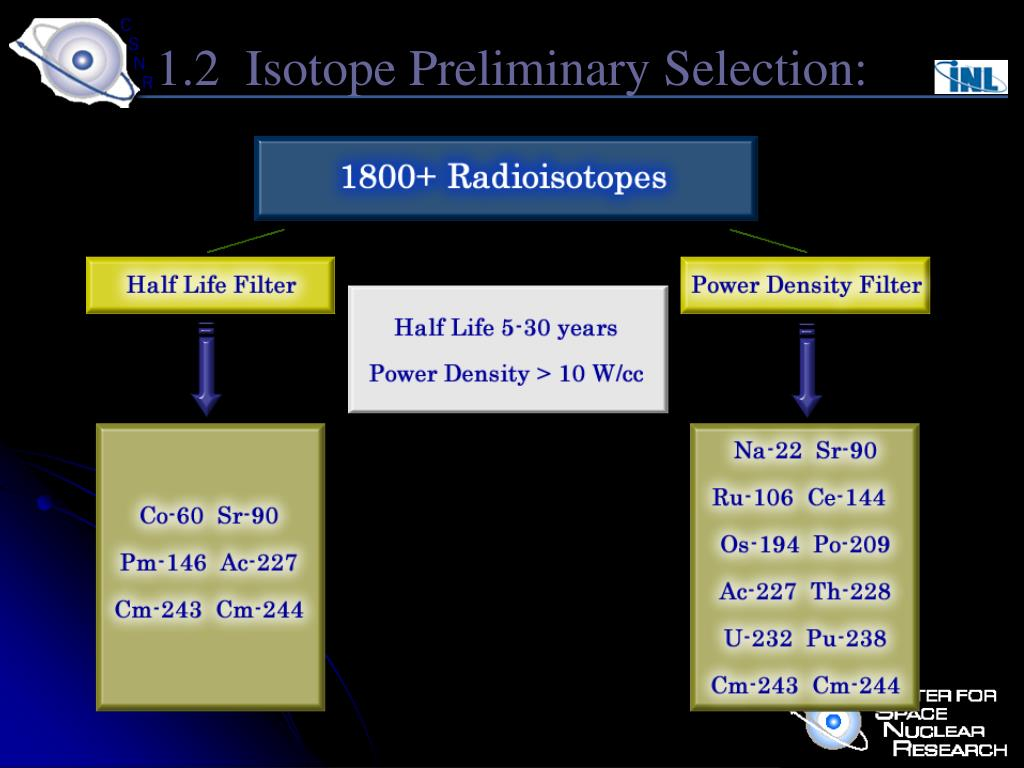 1.2  Isotope Preliminary Selection:
