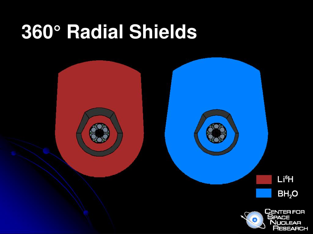 360° Radial Shields