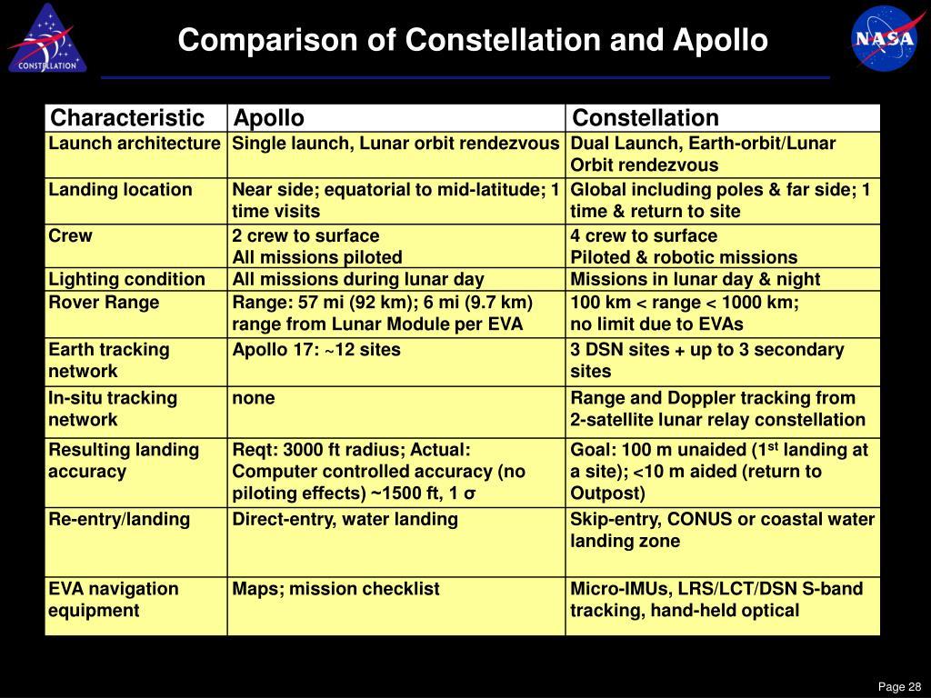 Comparison of Constellation and Apollo