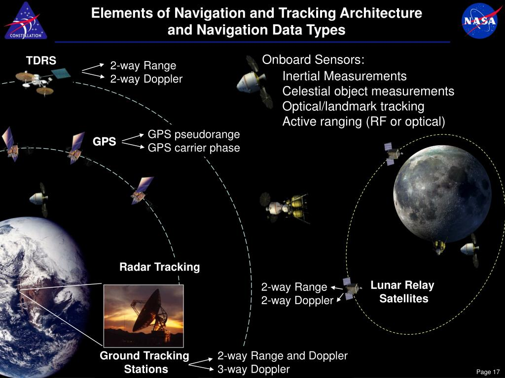 Elements of Navigation and Tracking Architecture