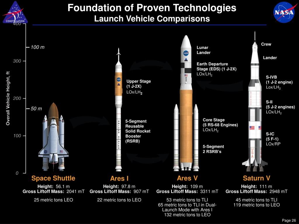 Foundation of Proven Technologies